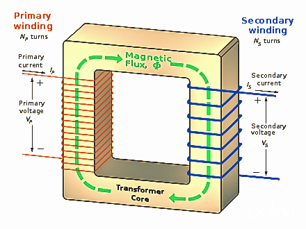 Calculation Of Transformer Winding Turns